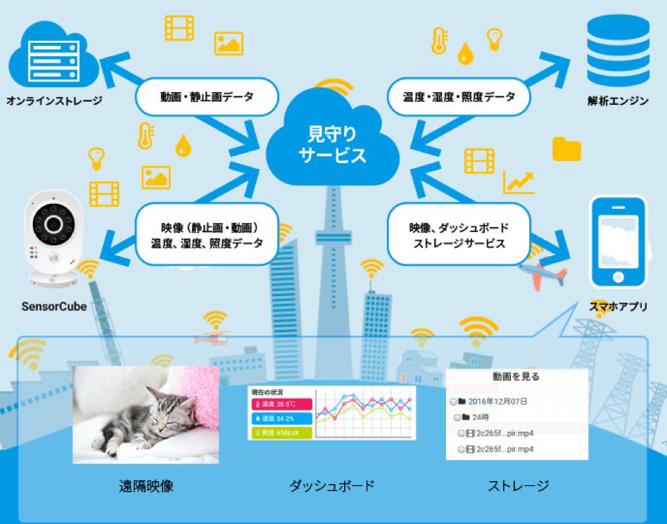 五感箱 ~SensorCube~ サービス構成図
