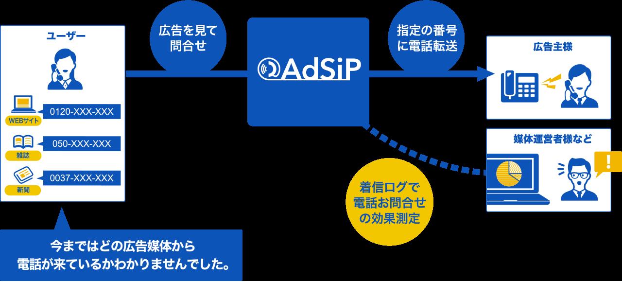 adsip_service_im