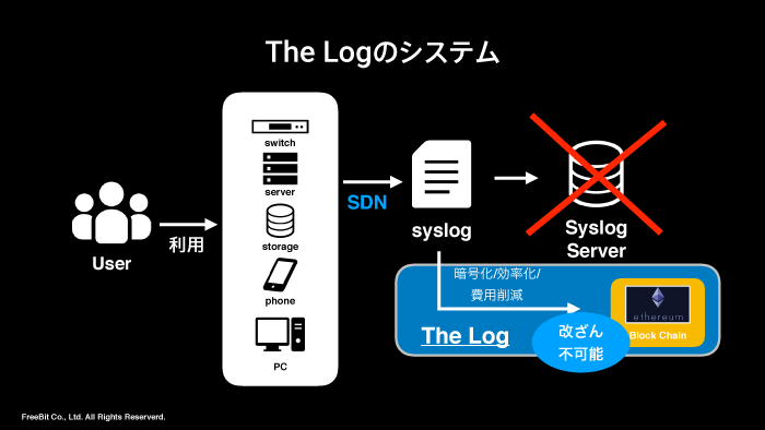 The-log